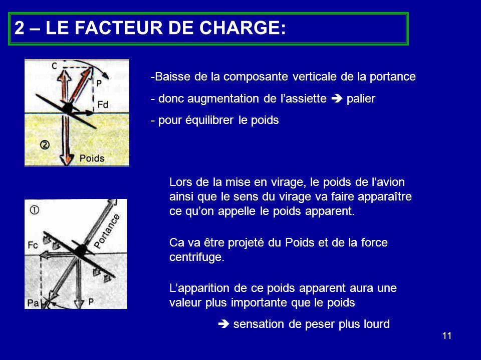 11 2 – LE FACTEUR DE CHARGE: Lors de la mise en virage, le poids de lavion ainsi que le sens du virage va faire apparaître ce quon appelle le poids ap
