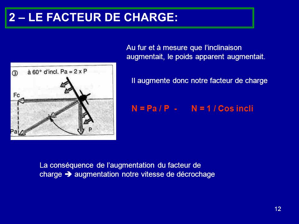 12 2 – LE FACTEUR DE CHARGE: Au fur et à mesure que linclinaison augmentait, le poids apparent augmentait. Il augmente donc notre facteur de charge N