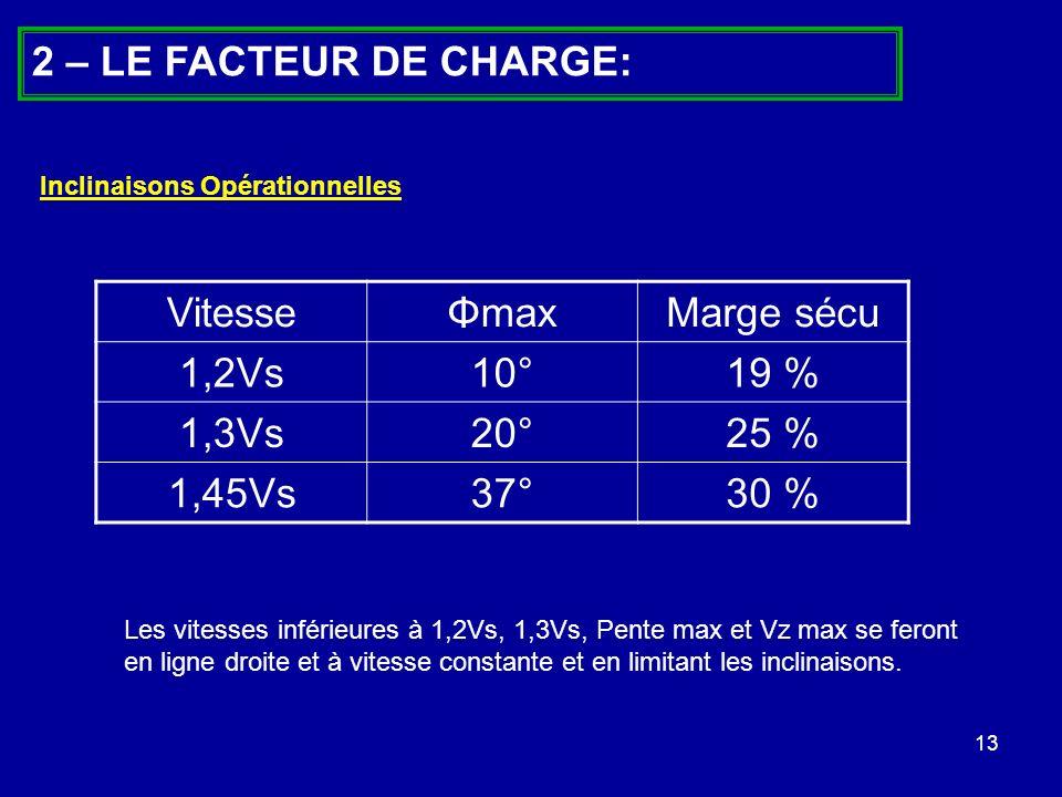 13 2 – LE FACTEUR DE CHARGE: VitesseΦmaxMarge sécu 1,2Vs10°19 % 1,3Vs20°25 % 1,45Vs37°30 % Inclinaisons Opérationnelles Les vitesses inférieures à 1,2