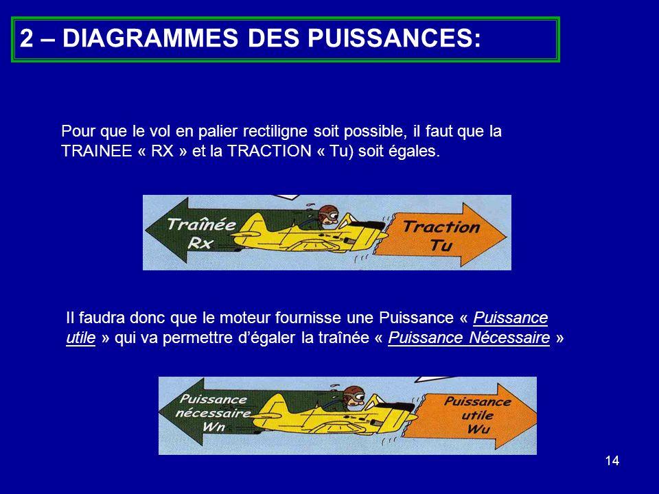 14 2 – DIAGRAMMES DES PUISSANCES: Pour que le vol en palier rectiligne soit possible, il faut que la TRAINEE « RX » et la TRACTION « Tu) soit égales.