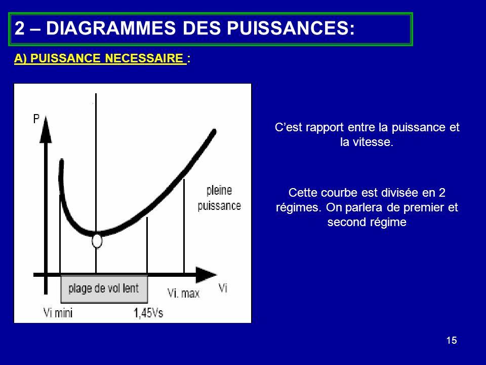 15 2 – DIAGRAMMES DES PUISSANCES: A) PUISSANCE NECESSAIRE : Cest rapport entre la puissance et la vitesse. Cette courbe est divisée en 2 régimes. On p