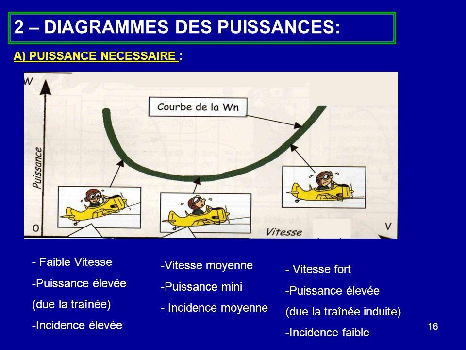 16 2 – DIAGRAMMES DES PUISSANCES: A) PUISSANCE NECESSAIRE : - Faible Vitesse -Puissance élevée (due la traînée) -Incidence élevée -Vitesse moyenne -Pu