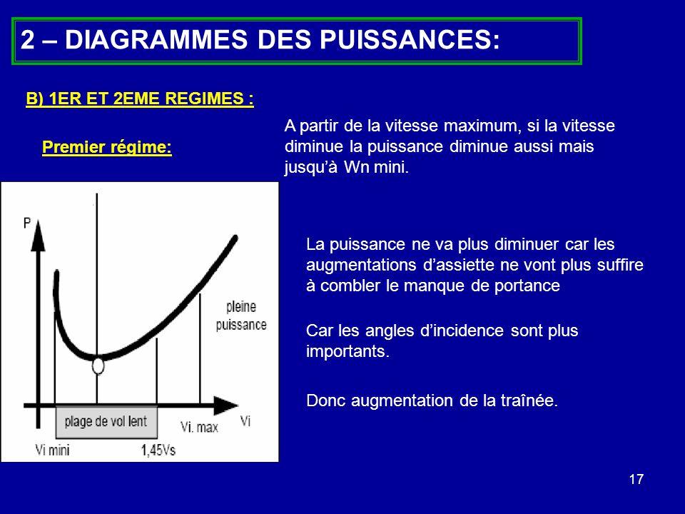 17 2 – DIAGRAMMES DES PUISSANCES: - Vitesse de décrochage Car les angles dincidence sont plus importants. B) 1ER ET 2EME REGIMES : A partir de la vite