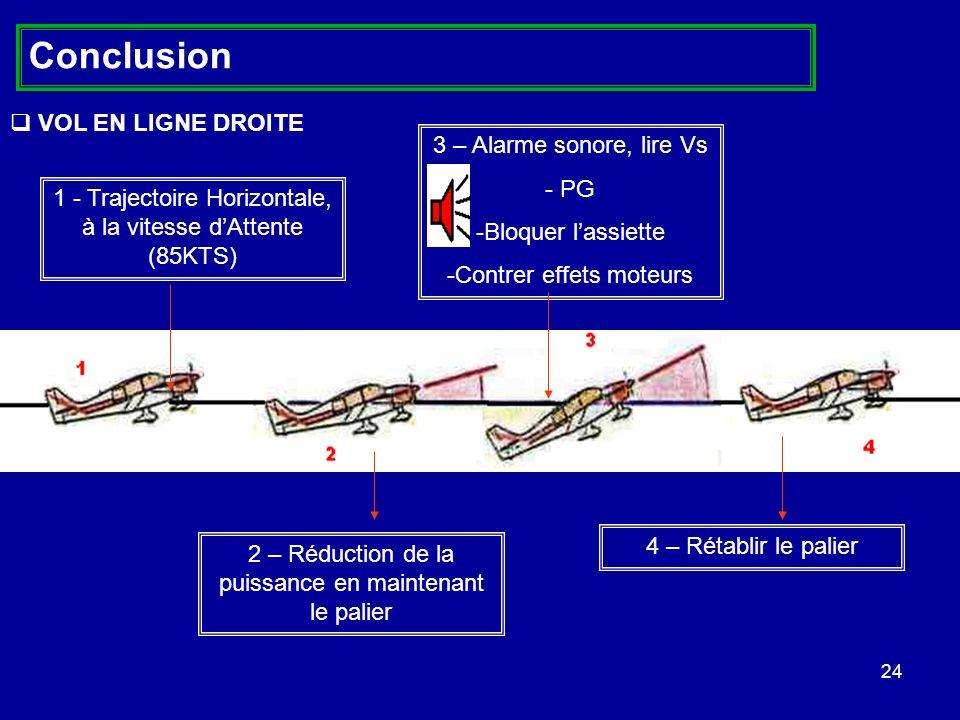 24 1 - Trajectoire Horizontale, à la vitesse dAttente (85KTS) 2 – Réduction de la puissance en maintenant le palier 3 – Alarme sonore, lire Vs - PG -B