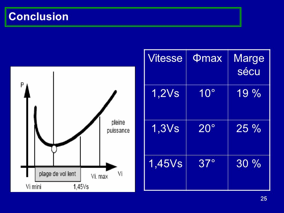 25 Conclusion VitesseΦmaxMarge sécu 1,2Vs10°19 % 1,3Vs20°25 % 1,45Vs37°30 %
