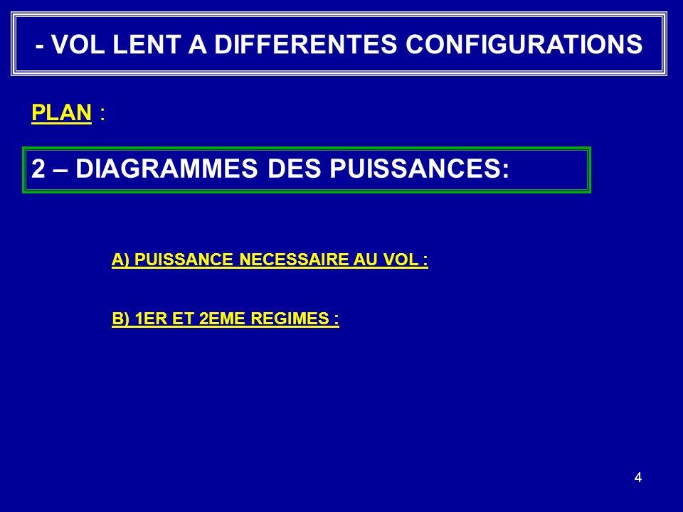 4 - VOL LENT A DIFFERENTES CONFIGURATIONS 2 – DIAGRAMMES DES PUISSANCES: B) 1ER ET 2EME REGIMES : PLAN : A) PUISSANCE NECESSAIRE AU VOL :