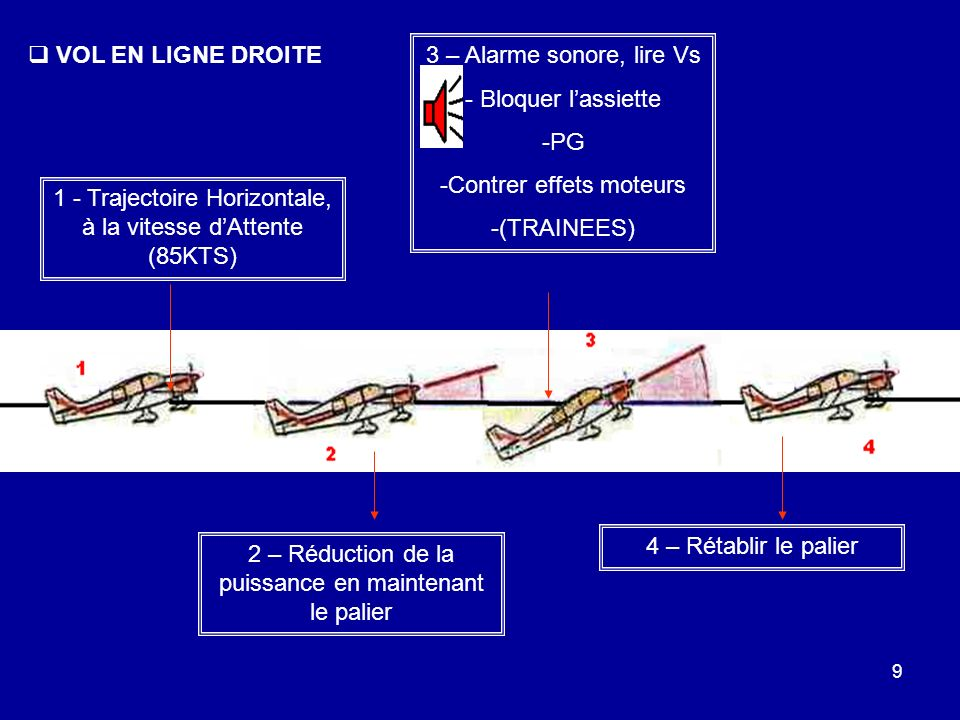 9 1 - Trajectoire Horizontale, à la vitesse dAttente (85KTS) 2 – Réduction de la puissance en maintenant le palier 3 – Alarme sonore, lire Vs - Bloque