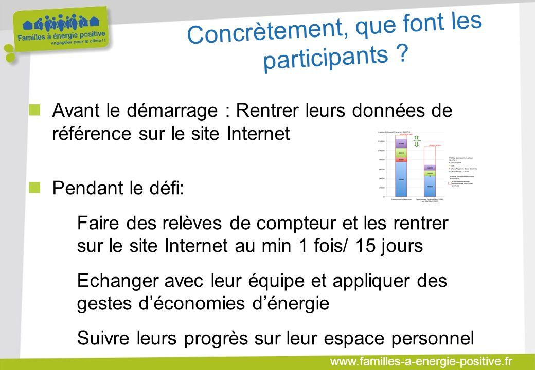 www.familles-a-energie-positive.fr Concrètement, que font les participants .