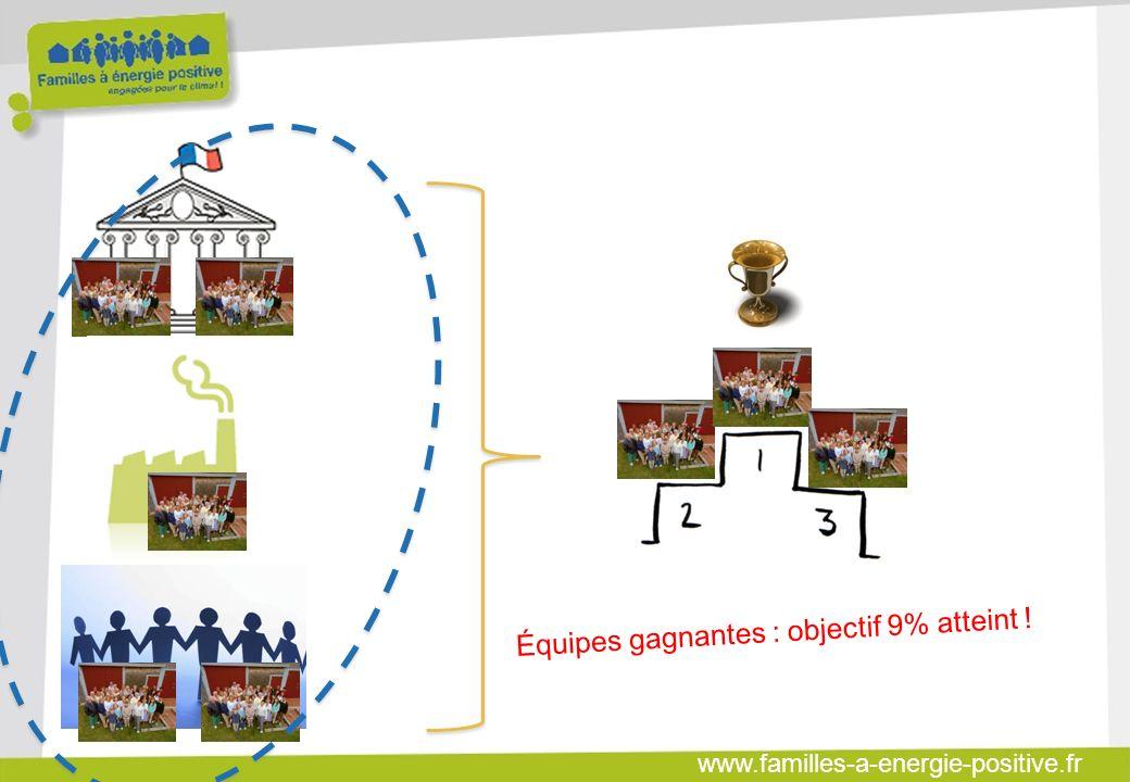 www.familles-a-energie-positive.fr Équipes gagnantes : objectif 9% atteint !