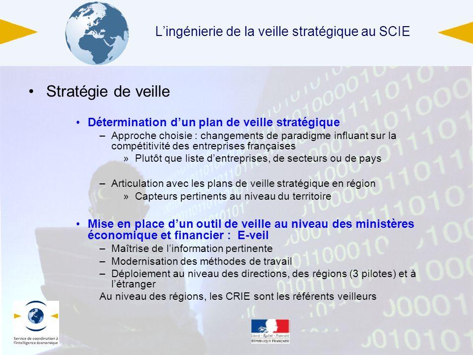 4 juin 2013 Lingénierie de la veille stratégique au SCIE Stratégie de veille Détermination dun plan de veille stratégique –Approche choisie : changeme