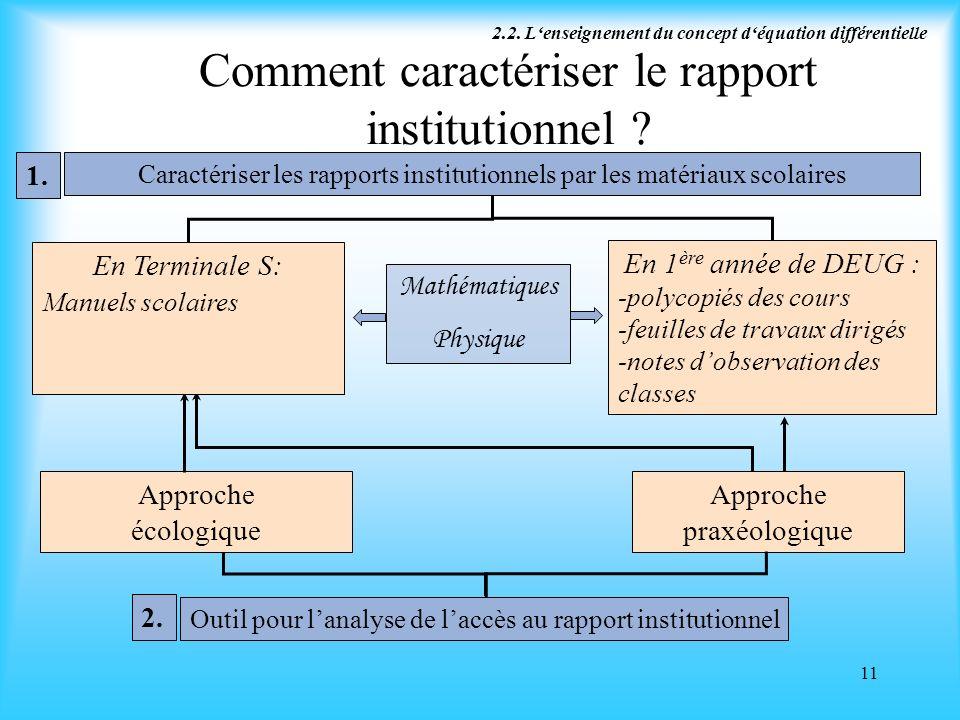 11 Comment caractériser le rapport institutionnel ? 2. Approche praxéologique Approche écologique Outil pour lanalyse de laccès au rapport institution