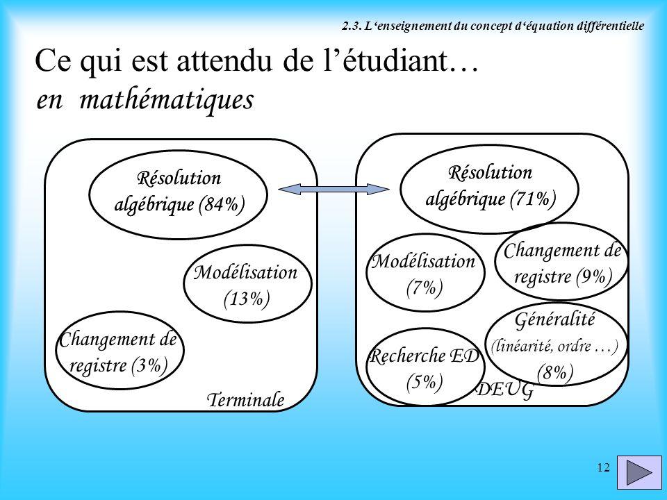 12 Ce qui est attendu de létudiant… en mathématiques Terminale DEUG 2.3. Lenseignement du concept déquation différentielle Changement de registre (3%)