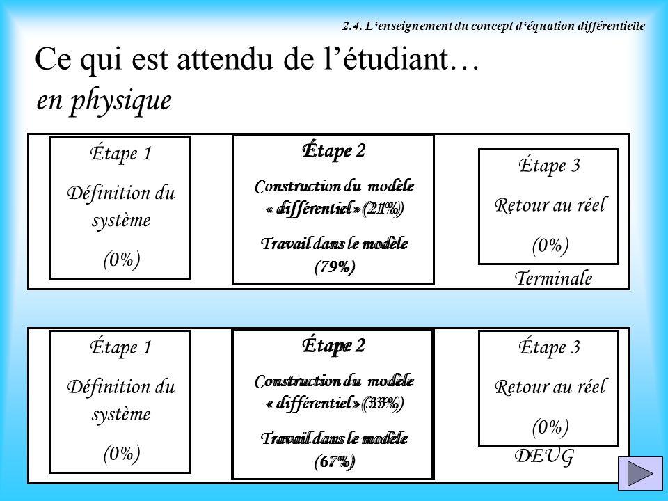 14 Ce qui est attendu de létudiant… en physique Terminale DEUG 2.4. Lenseignement du concept déquation différentielle Étape 2 Construction du modèle «