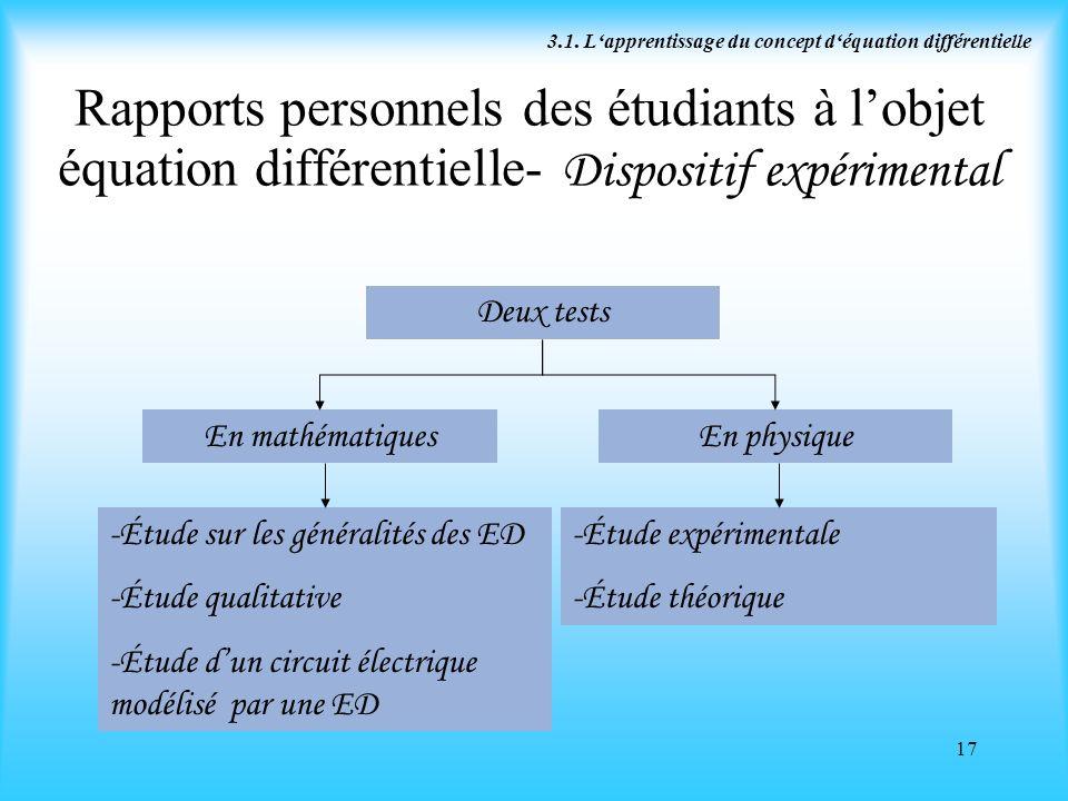 17 Rapports personnels des étudiants à lobjet équation différentielle- Dispositif expérimental En mathématiquesEn physique Deux tests -Étude sur les g