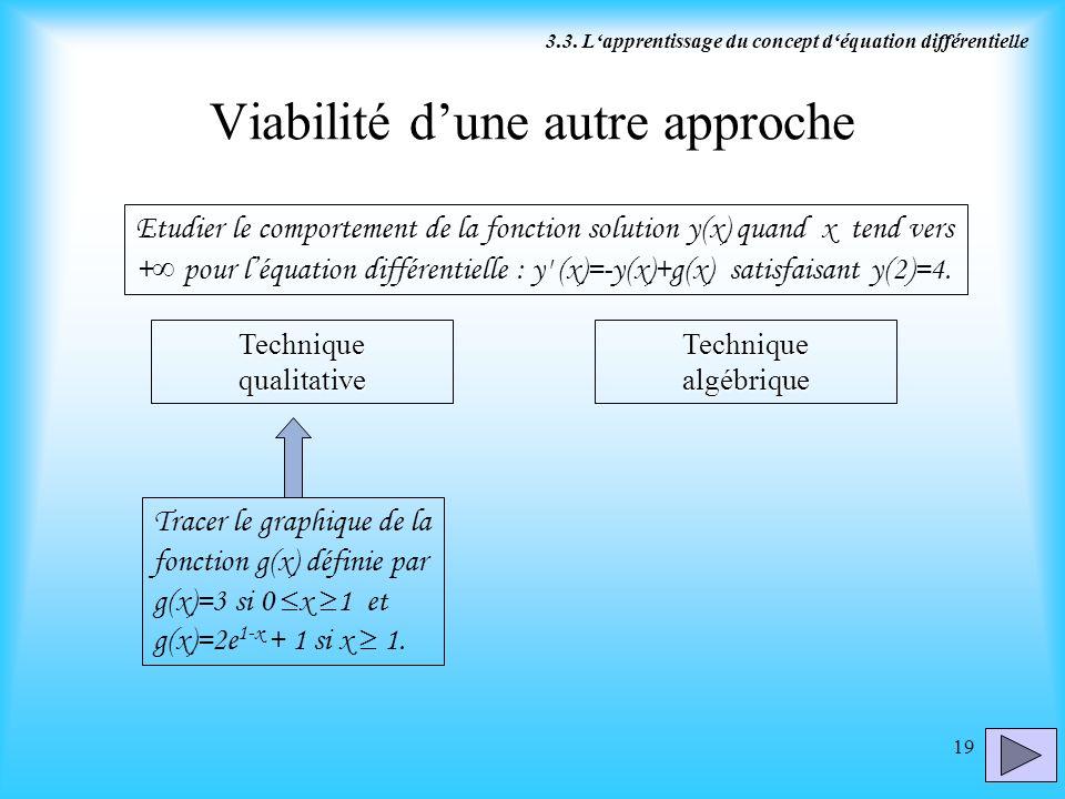 19 Viabilité dune autre approche Etudier le comportement de la fonction solution y(x) quand x tend vers + pour léquation différentielle : y' (x)=-y(x)