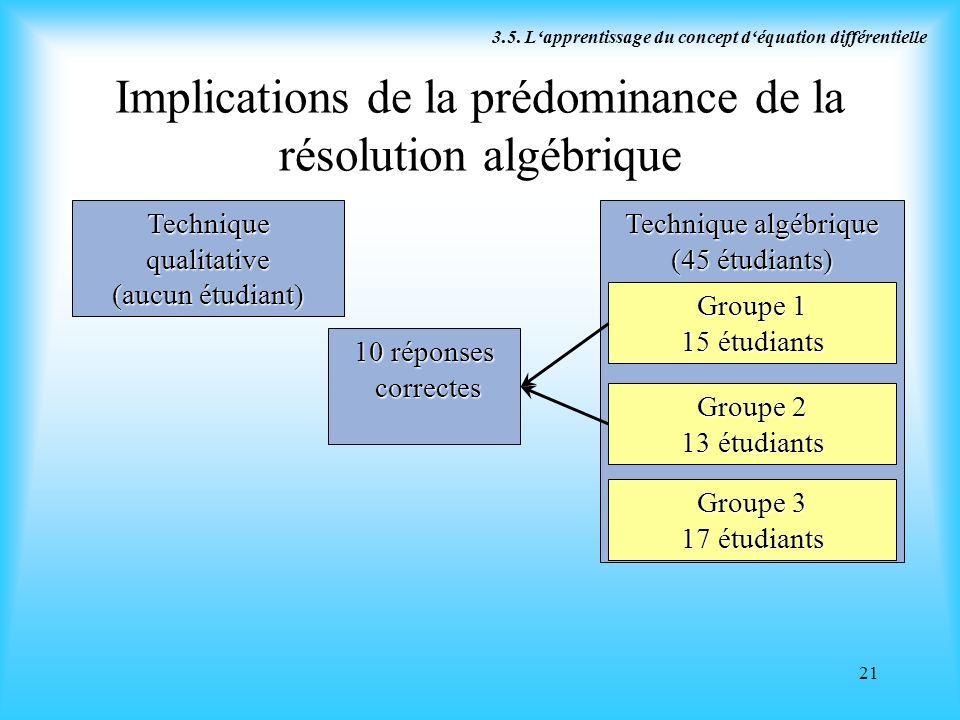 21 Implications de la prédominance de la résolution algébrique Technique qualitative (aucun étudiant) Technique algébrique (45 étudiants) 3.5. Lappren