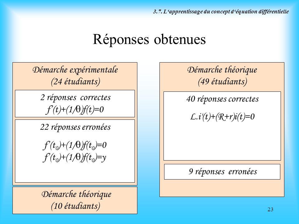 23 Réponses obtenues Démarche expérimentale (24 étudiants) Démarche théorique (49 étudiants) 2 réponses correctes f(t)+(1/ )f(t)=0 22 réponses erronée