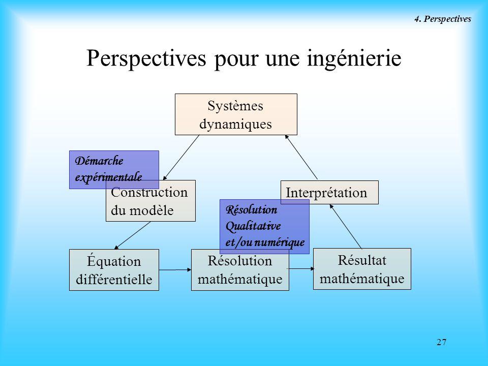 27 Perspectives pour une ingénierie 4. Perspectives Systèmes dynamiques Construction du modèle Équation différentielle Résolution mathématique Interpr