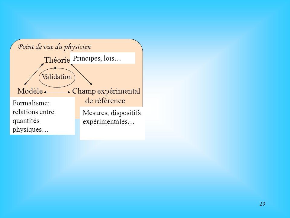 29 Théorie Modèle Champ expérimental de référence Validation Point de vue du physicien A. Tiberghien, 1994 Principes, lois… Formalisme: relations entr