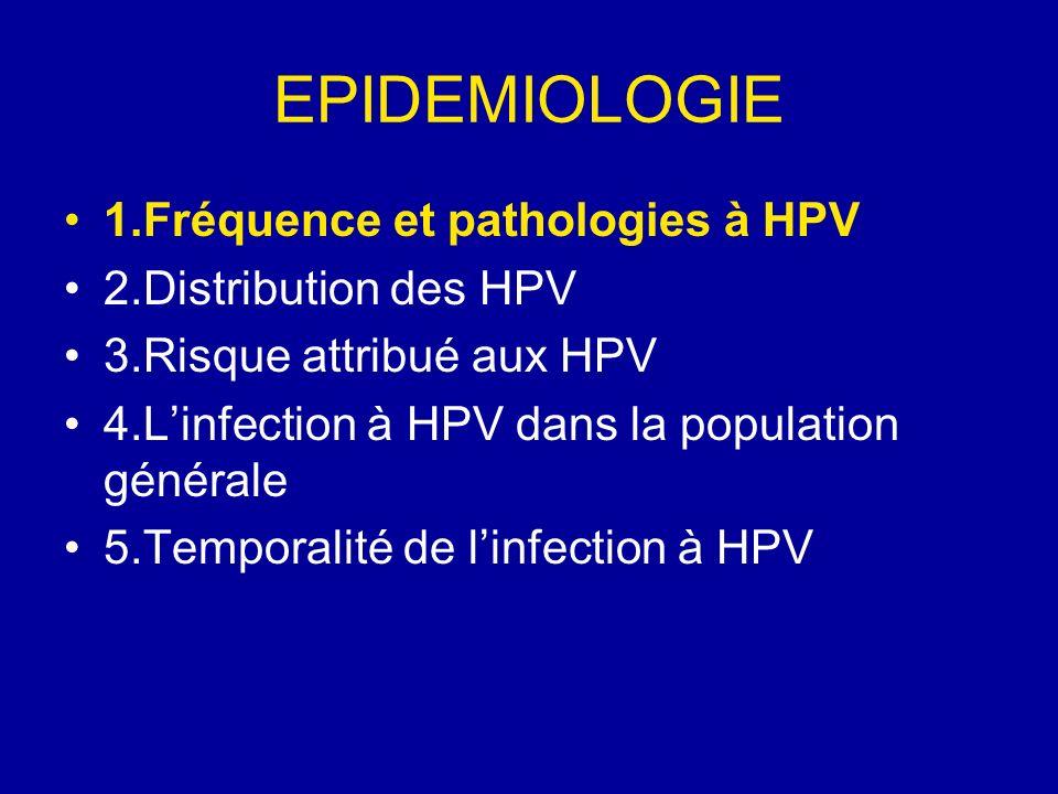 EPIDEMIOLOGIE 1.Fréquence et pathologies à HPV 2.Distribution des HPV 3.Risque attribué aux HPV 4.Linfection à HPV dans la population générale 5.Tempo