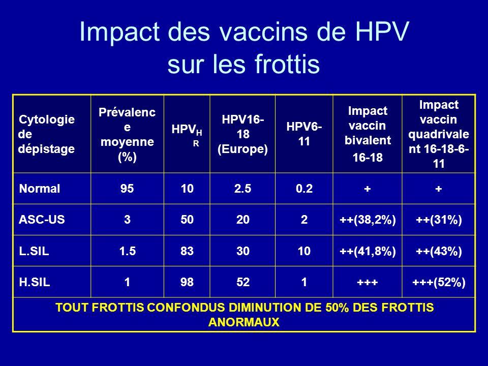 Impact des vaccins de HPV sur les frottis Cytologie de dépistage Prévalenc e moyenne (%) HPV H R HPV16- 18 (Europe) HPV6- 11 Impact vaccin bivalent 16