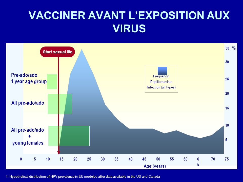 VACCINER AVANT LEXPOSITION AUX VIRUS 1- Hypothetical distribution of HPV prevalence in EU modeled after data available in the US and Canada 35 30 25 20 15 10 5 Age (years) % Start sexual life 0510152025303540455055606565 7075 Pre-ado/ado 1 year age group All pre-ado/ado + young females Frequency Papillomavirus Infection (all types)