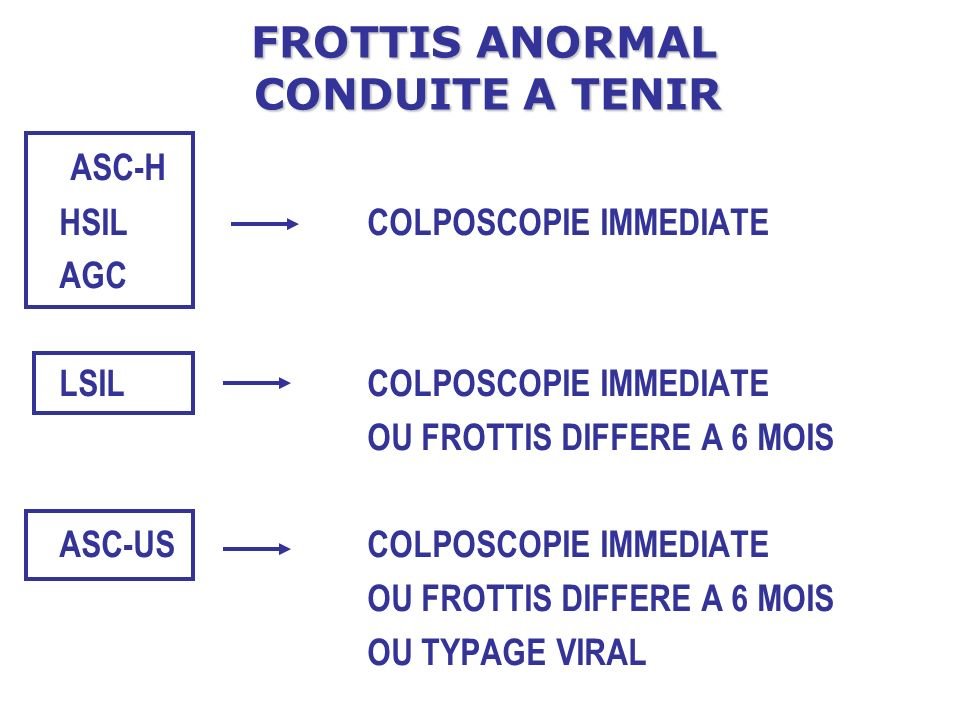 FROTTIS ANORMAL CONDUITE A TENIR ASC-H HSIL COLPOSCOPIE IMMEDIATE AGC LSIL COLPOSCOPIE IMMEDIATE OU FROTTIS DIFFERE A 6 MOIS ASC-US COLPOSCOPIE IMMEDI