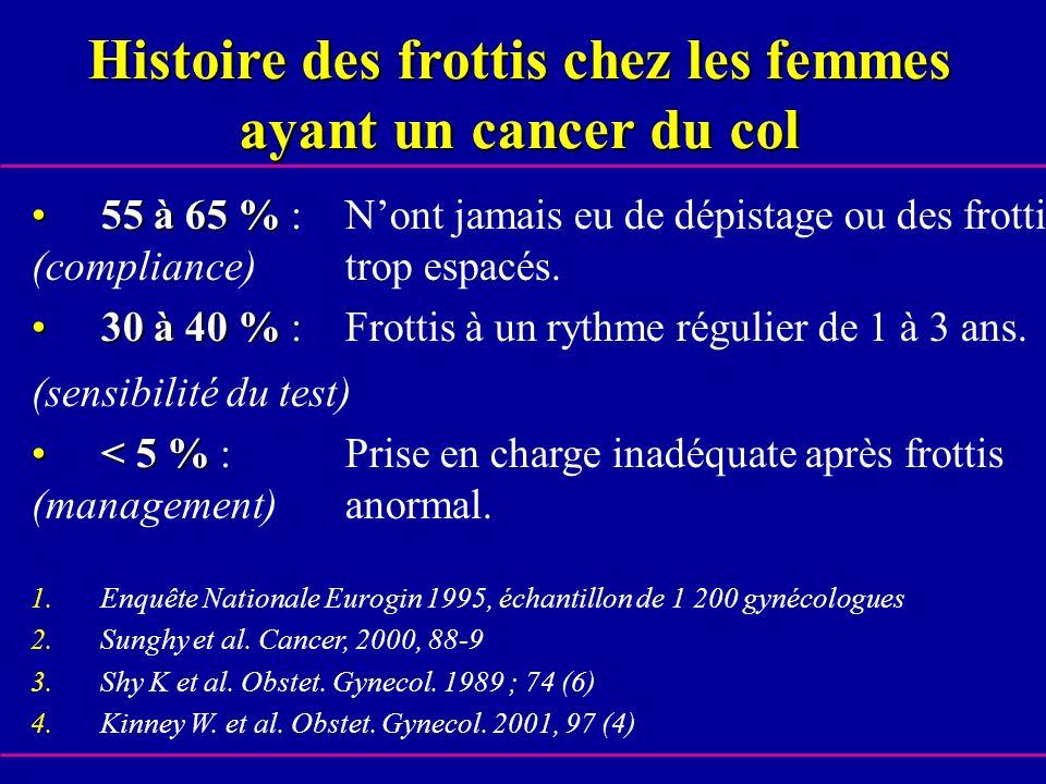 Histoire des frottis chez les femmes ayant un cancer du col 55 à 65 %55 à 65 % : Nont jamais eu de dépistage ou des frottis (compliance) trop espacés.