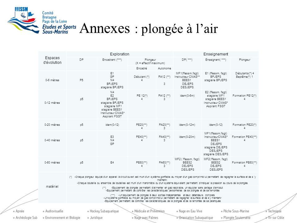 Annexes : plongée à lair Espaces d'évolution ExplorationEnseignement DPEncadrant (***)Plongeur (X = effectif maximum) DP( ***)Enseignant( ***)Plongeur