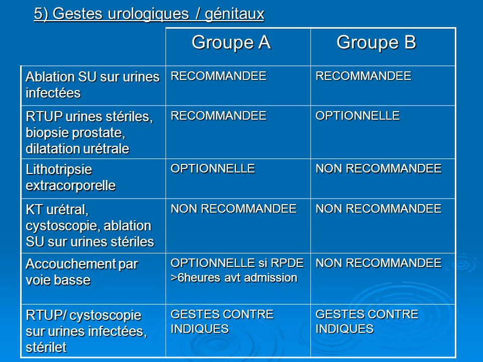 5) Gestes urologiques / génitaux Groupe A Groupe A Groupe B Groupe B Ablation SU sur urines infectées RECOMMANDEERECOMMANDEE RTUP urines stériles, bio