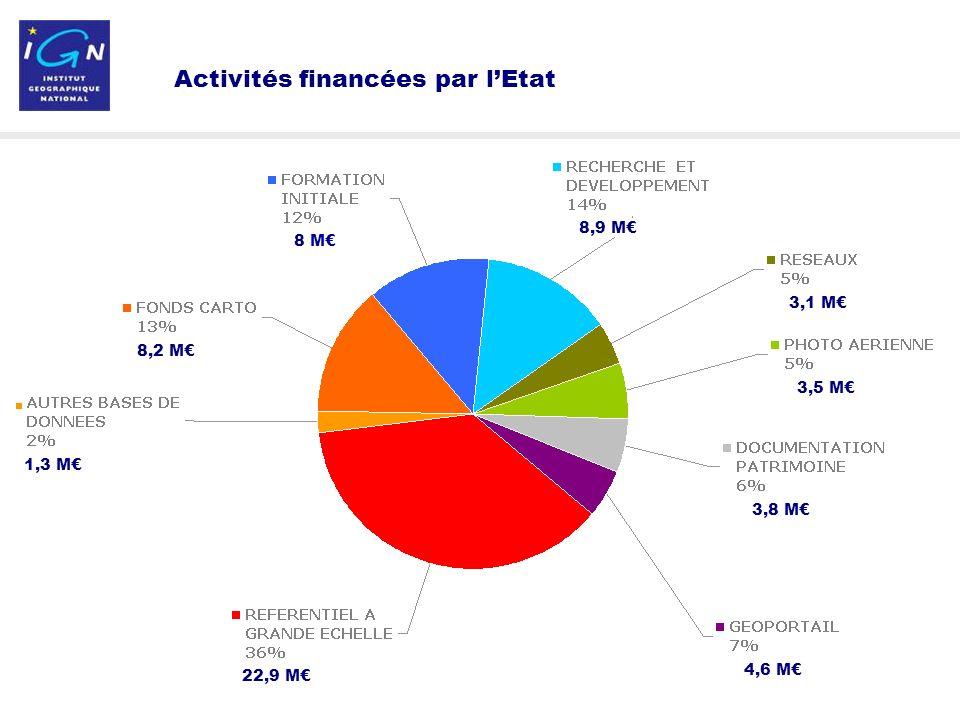 6 Activités financées par lEtat 1,3 M 22,9 M 8,2 M 8 M 8,9 M 3,1 M 3,5 M 3,8 M 4,6 M