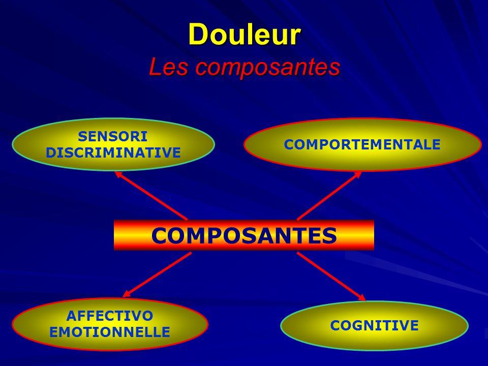 Douleur Les composantes SENSORI DISCRIMINATIVE AFFECTIVO EMOTIONNELLE COGNITIVE COMPORTEMENTALE COMPOSANTES