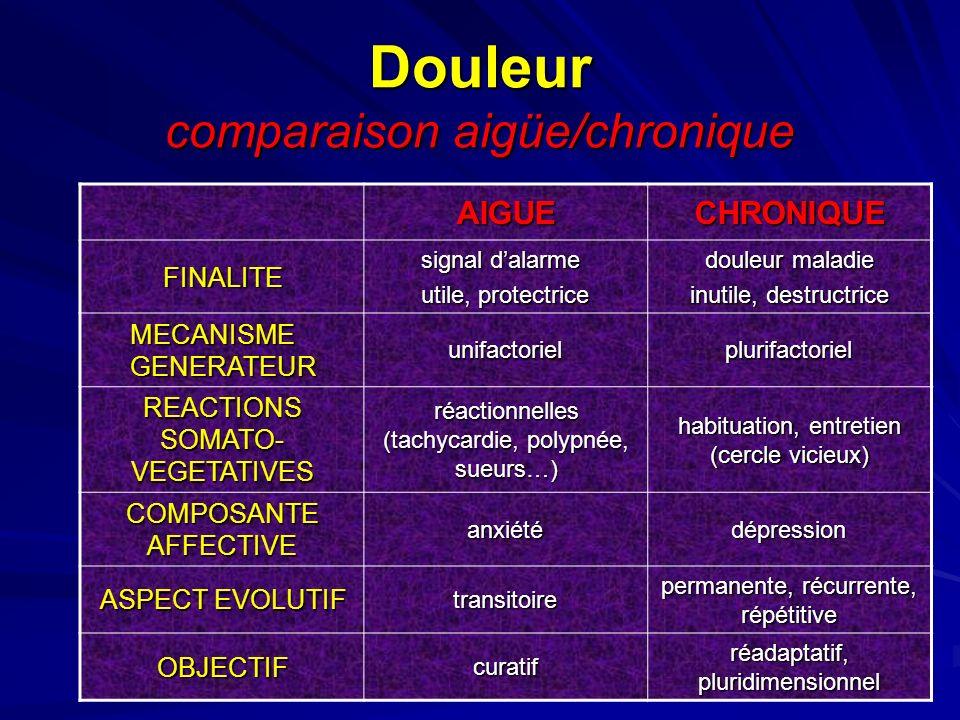 Douleur comparaison aigüe/chronique AIGUECHRONIQUE FINALITE signal dalarme utile, protectrice douleur maladie inutile, destructrice MECANISME GENERATE