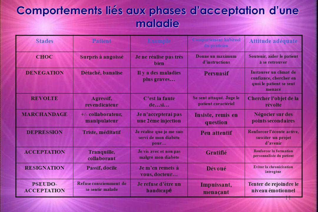 11 Comportements liés aux phases dacceptation dune maladie StadesPatientExemple Comportement habituel du praticien Attitude adéquate CHOCSurpris à ang