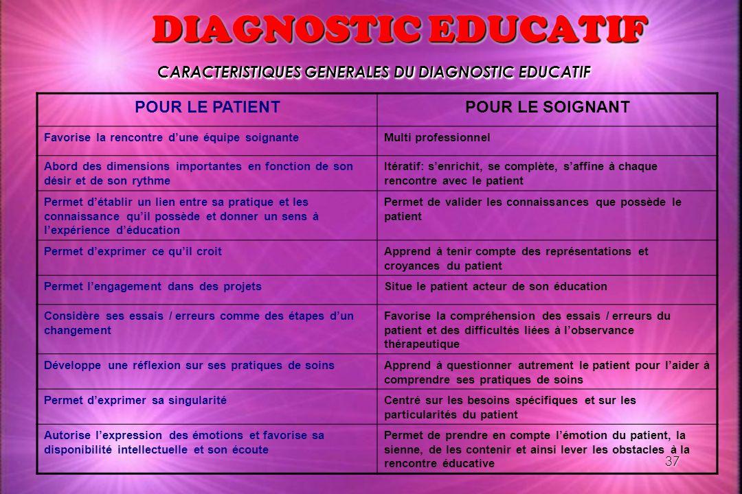 37 DIAGNOSTIC EDUCATIF CARACTERISTIQUES GENERALES DU DIAGNOSTIC EDUCATIF POUR LE PATIENTPOUR LE SOIGNANT Favorise la rencontre dune équipe soignanteMu