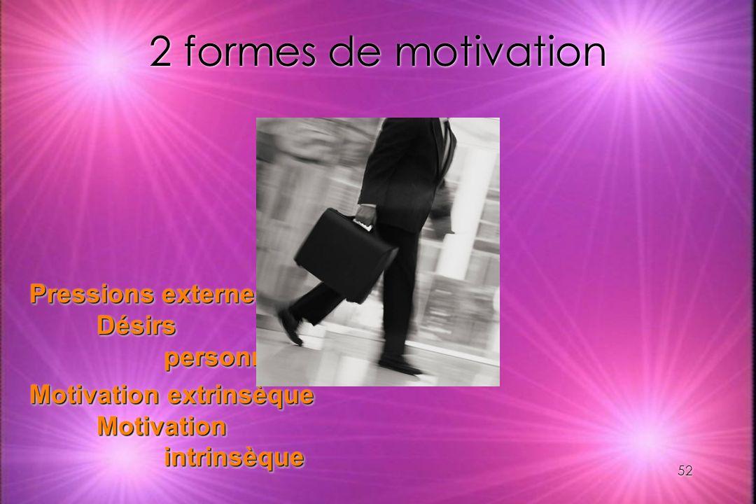 52 2 formes de motivation Pressions externes Désirs personnels Motivation extrinsèque Motivation intrinsèque Pressions externes Désirs personnels Moti