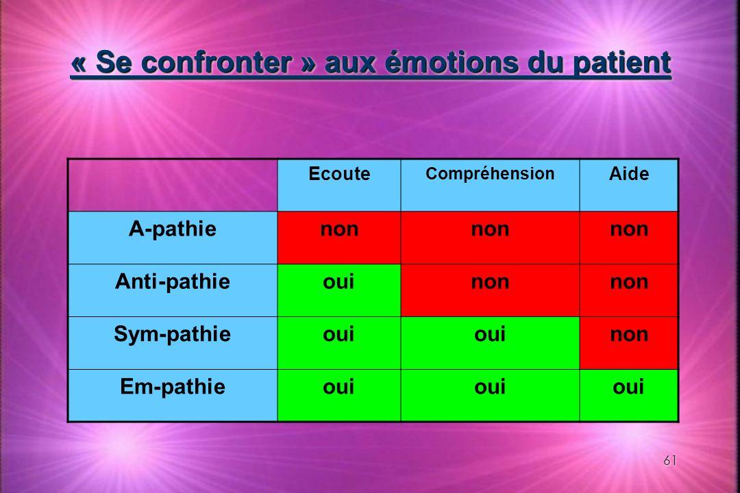 61 « Se confronter » aux émotions du patient Ecoute Compréhension Aide A-pathienon Anti-pathieouinon Sym-pathieoui non Em-pathieoui