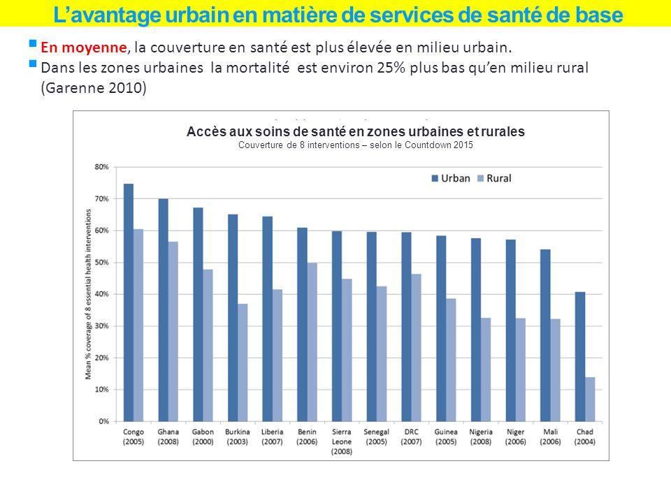 Lavantage urbain en matière de services de santé de base En moyenne, la couverture en santé est plus élevée en milieu urbain. Dans les zones urbaines