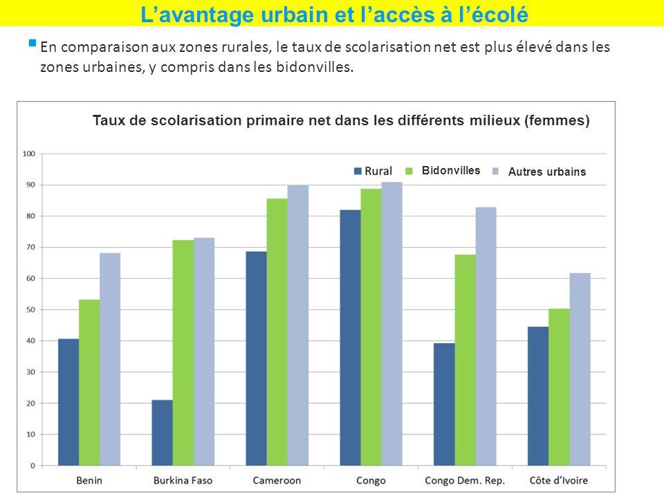En comparaison aux zones rurales, le taux de scolarisation net est plus élevé dans les zones urbaines, y compris dans les bidonvilles. Lavantage urbai