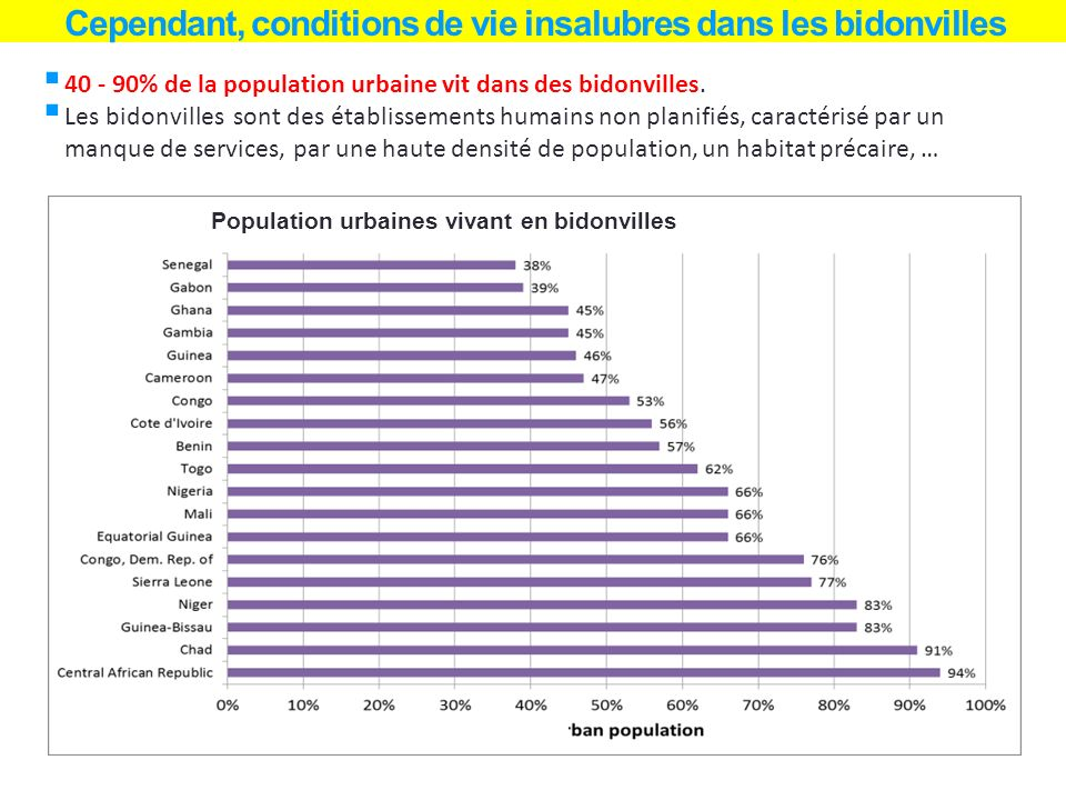 Cependant, conditions de vie insalubres dans les bidonvilles 40 - 90% de la population urbaine vit dans des bidonvilles. Les bidonvilles sont des étab