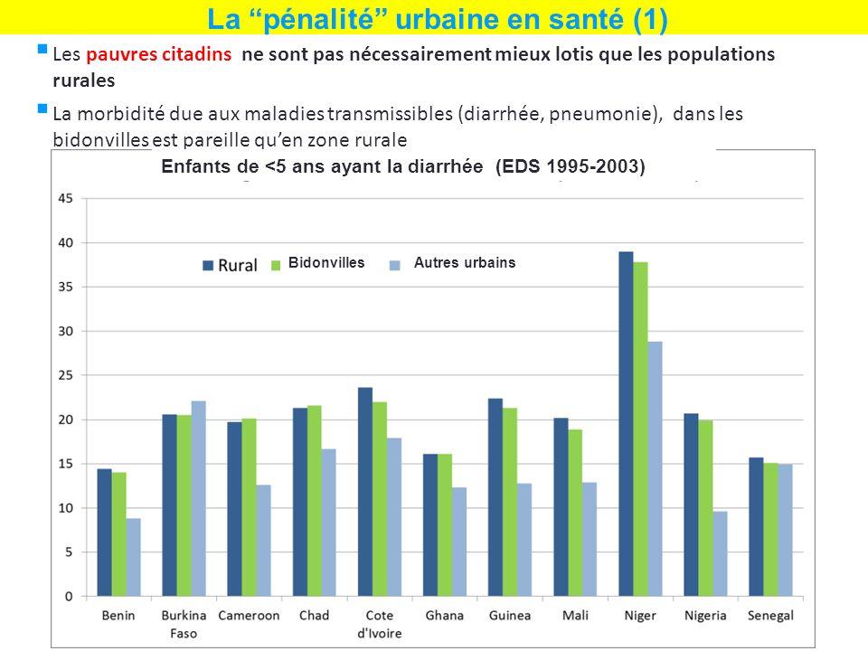 Les pauvres citadins ne sont pas nécessairement mieux lotis que les populations rurales La morbidité due aux maladies transmissibles (diarrhée, pneumonie), dans les bidonvilles est pareille quen zone rurale La pénalité urbaine en santé (1) Enfants de <5 ans ayant la diarrhée (EDS 1995-2003) BidonvillesAutres urbains