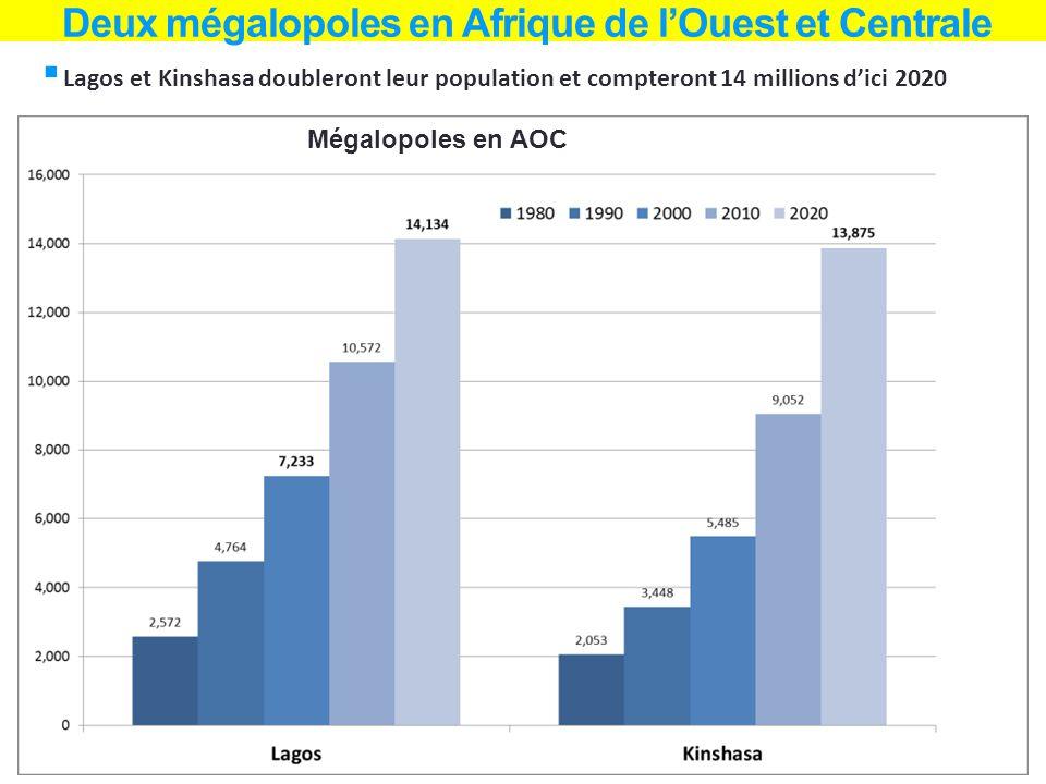 Lagos et Kinshasa doubleront leur population et compteront 14 millions dici 2020 Deux mégalopoles en Afrique de lOuest et Centrale Mégalopoles en AOC