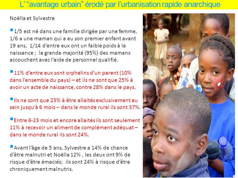 L avantage urbain érodé par lurbanisation rapide anarchique Noëlla et Sylvestre 1/5 est né dans une famille dirigée par une femme, 1/6 a une maman qui