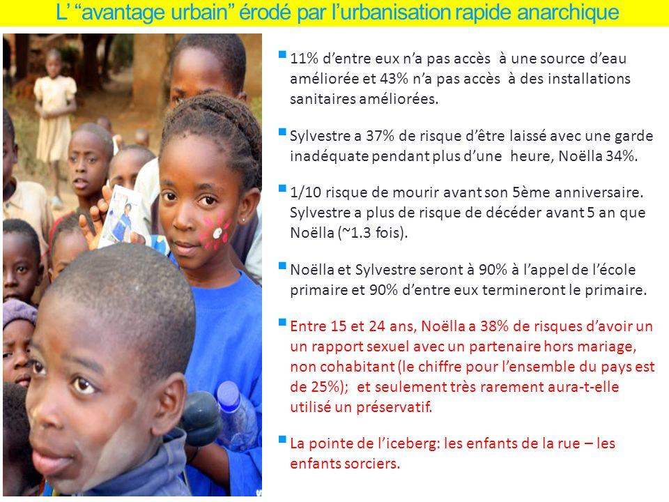 L avantage urbain érodé par lurbanisation rapide anarchique 11% dentre eux na pas accès à une source deau améliorée et 43% na pas accès à des installations sanitaires améliorées.