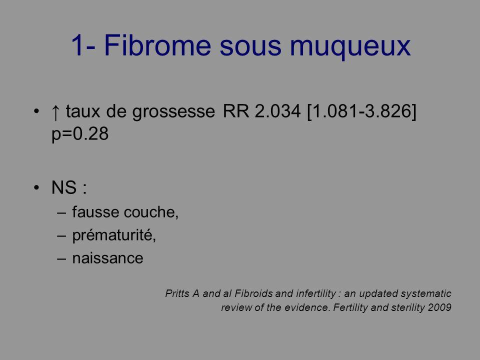 1- Fibrome sous muqueux taux de grossesse RR 2.034 [1.081-3.826] p=0.28 NS : –fausse couche, –prématurité, –naissance Pritts A and al Fibroids and inf
