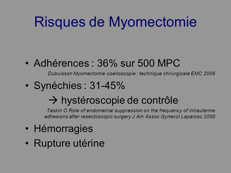 Risques de Myomectomie Adhérences : 36% sur 500 MPC Dubuisson Myomectomie coelioscopie : technique chirurgicale EMC 2009 Synéchies : 31-45% hystérosco