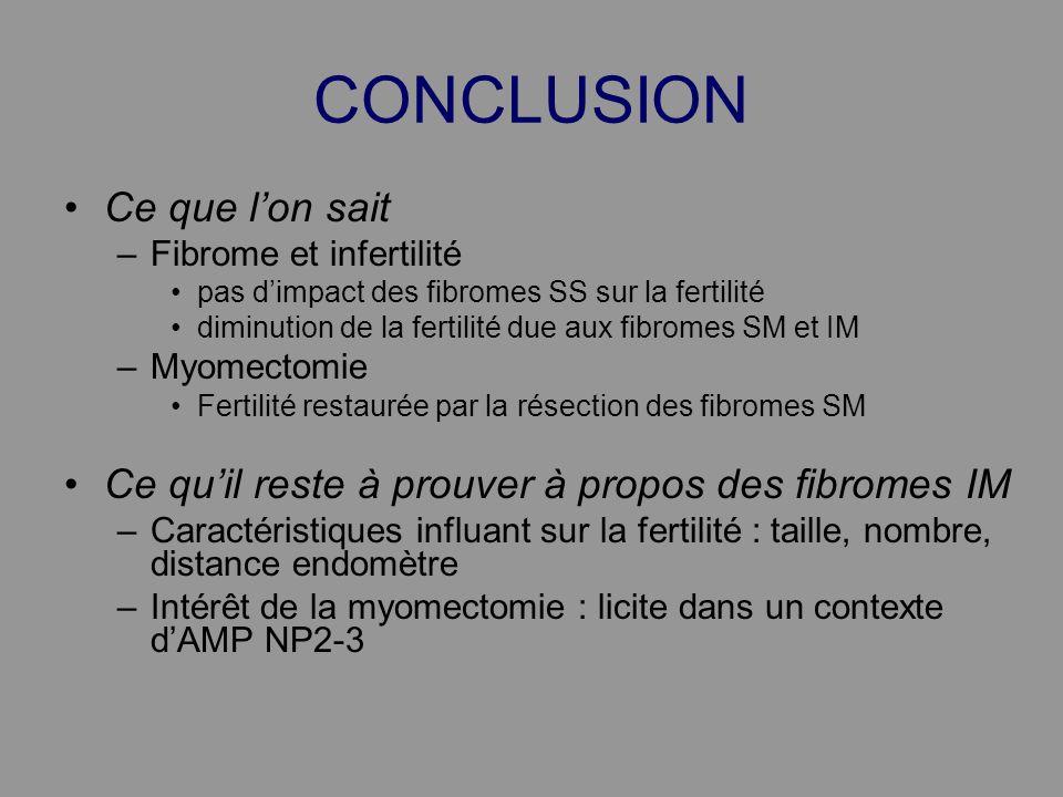 CONCLUSION Ce que lon sait –Fibrome et infertilité pas dimpact des fibromes SS sur la fertilité diminution de la fertilité due aux fibromes SM et IM –
