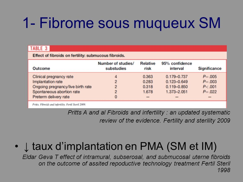 1- Fibrome sous muqueux SM Pritts A and al Fibroids and infertility : an updated systematic review of the evidence. Fertility and sterility 2009 taux