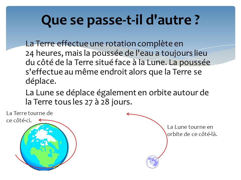 La Terre effectue une rotation complète en 24 heures, mais la poussée de l'eau a toujours lieu du côté de la Terre situé face à la Lune. La poussée s'