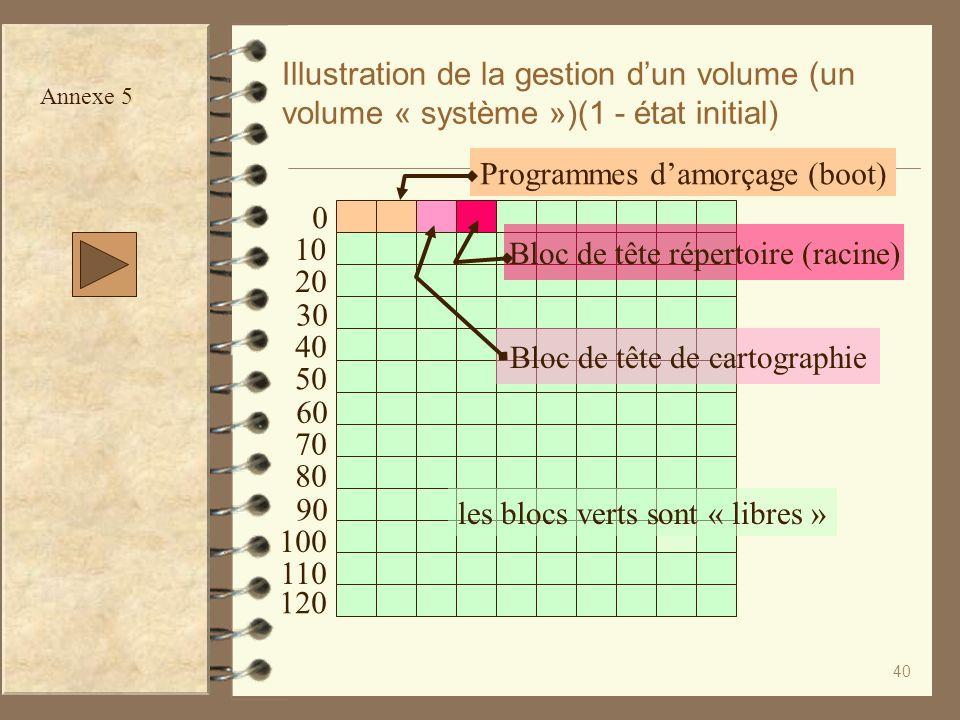 40 Illustration de la gestion dun volume (un volume « système »)(1 - état initial) Programmes damorçage (boot) Bloc de tête de cartographie Bloc de tê